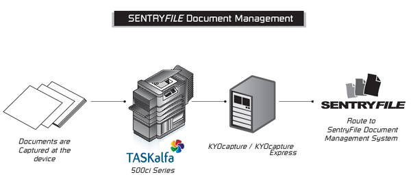SentryFile Route Connector for KYOcapture and KYOcapture Express